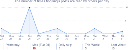 How many times ting ling's posts are read daily