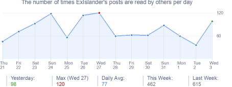 How many times ExIslander's posts are read daily