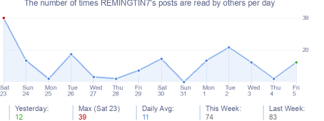 How many times REMINGTIN7's posts are read daily