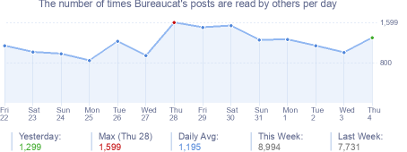 How many times Bureaucat's posts are read daily