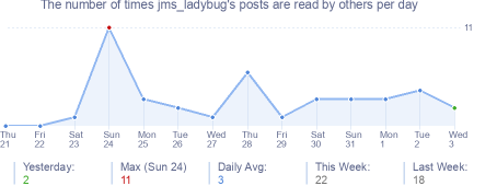 How many times jms_ladybug's posts are read daily