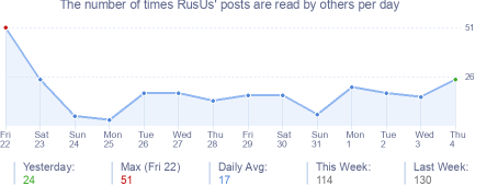 How many times RusUs's posts are read daily