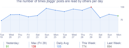 How many times jbiggs's posts are read daily
