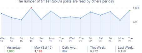 How many times Rubi3's posts are read daily