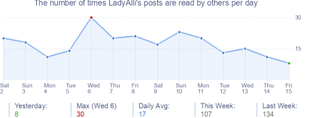 How many times LadyAlli's posts are read daily