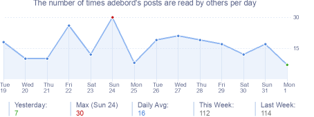 How many times adebord's posts are read daily