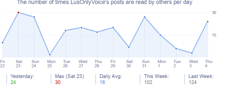 How many times LusOnlyVoice's posts are read daily