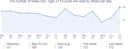 How many times LSU Tiger Z71's posts are read daily