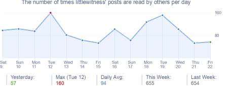 How many times littlewitness's posts are read daily