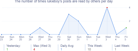 How many times lukieboy's posts are read daily