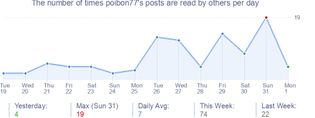 How many times poibon77's posts are read daily
