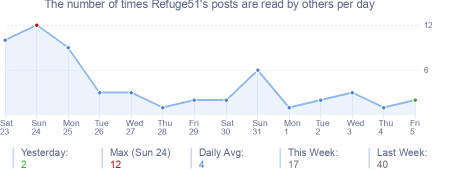 How many times Refuge51's posts are read daily