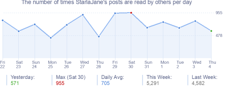 How many times StarlaJane's posts are read daily