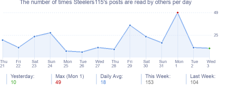 How many times Steelers115's posts are read daily