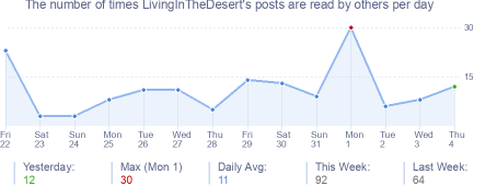 How many times LivingInTheDesert's posts are read daily