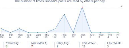 How many times Robear's posts are read daily