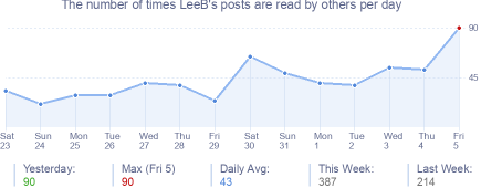 How many times LeeB's posts are read daily