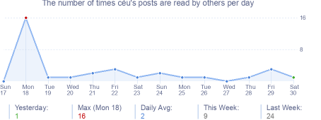 How many times céu's posts are read daily