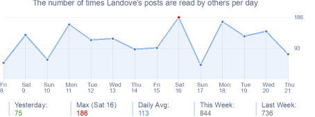How many times Landove's posts are read daily
