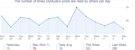 How many times Dytdude's posts are read daily