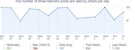 How many times Marodi's posts are read daily