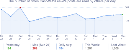 How many times CantWait2Leave's posts are read daily