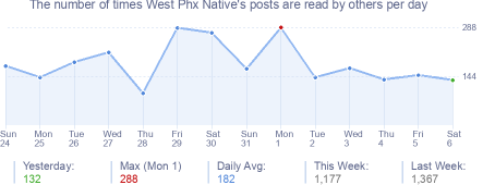 How many times West Phx Native's posts are read daily