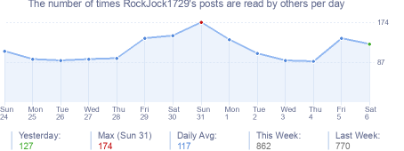 How many times RockJock1729's posts are read daily