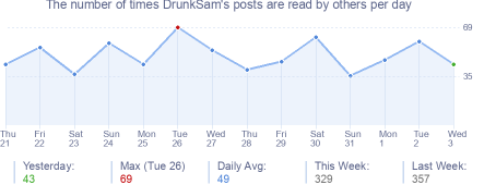 How many times DrunkSam's posts are read daily