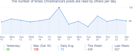 How many times Christinerica's posts are read daily