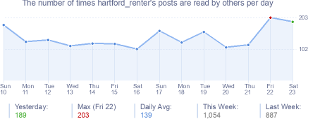 How many times hartford_renter's posts are read daily