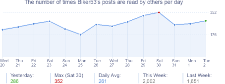How many times Biker53's posts are read daily