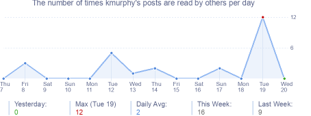 How many times kmurphy's posts are read daily