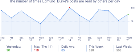 How many times Edmund_Burke's posts are read daily