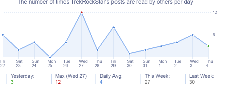 How many times TrekRockStar's posts are read daily