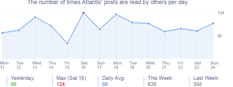 How many times Atlantis's posts are read daily