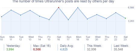 How many times Ultrarunner's posts are read daily