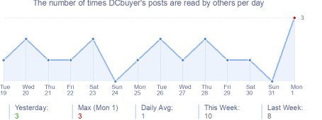 How many times DCbuyer's posts are read daily