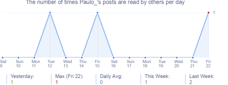 How many times Paulo_'s posts are read daily