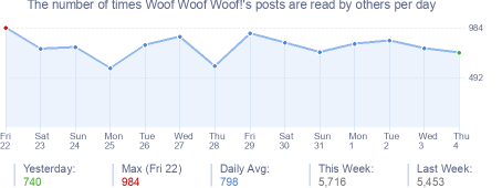 How many times Woof Woof Woof!'s posts are read daily