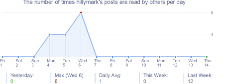 How many times hillymark's posts are read daily