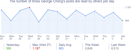 How many times George Chong's posts are read daily