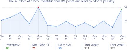 How many times Constitutionalist's posts are read daily