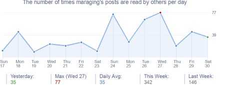 How many times maraging's posts are read daily