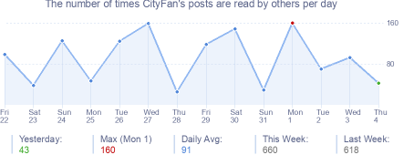 How many times CityFan's posts are read daily