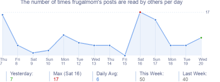 How many times frugalmom's posts are read daily
