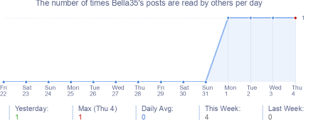 How many times Bella35's posts are read daily