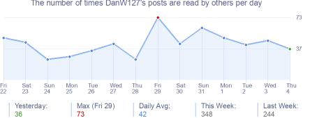 How many times DanW127's posts are read daily