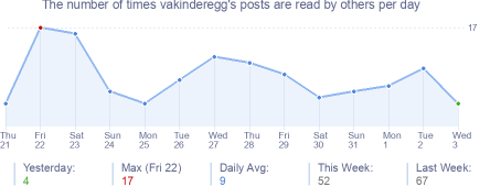How many times vakinderegg's posts are read daily