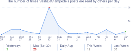 How many times VashDaStampede's posts are read daily
